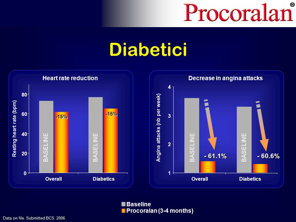 ® Diabetici Heart rate reduction 0 20 40 60 80 OverallDiabetics Baseline Procoralan (3-4 months) BASELINE 1 2 3 4 -15% -15% - 60.6% Decrease in angina attacks Resting heart rate (bpm) Angina attacks (nb per week) OverallDiabetics - 61.1% BASELINE Data on file.