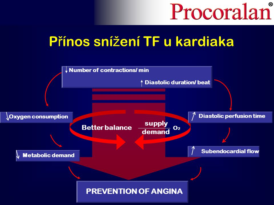 ® Better balance O 2 demand supply PREVENTION OF ANGINA Oxygen consumption Diastolic perfusion time Metabolic demand Subendocardial flow Number of contractions/ min Diastolic duration/ beat P ř ínos sní ž ení TF u kardiaka
