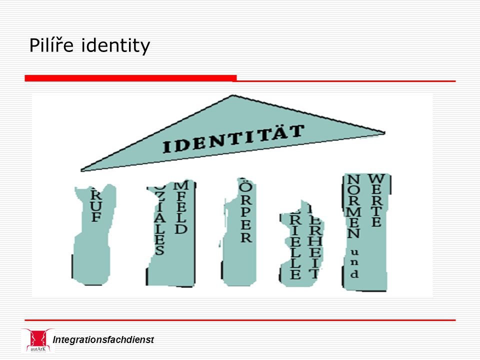Integrationsfachdienst Pilíře identity