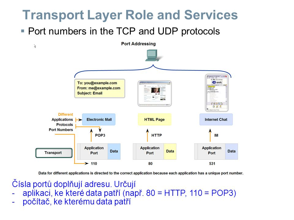 Transport Layer Role and Services  Port numbers in the TCP and UDP protocols Čísla portů doplňují adresu.
