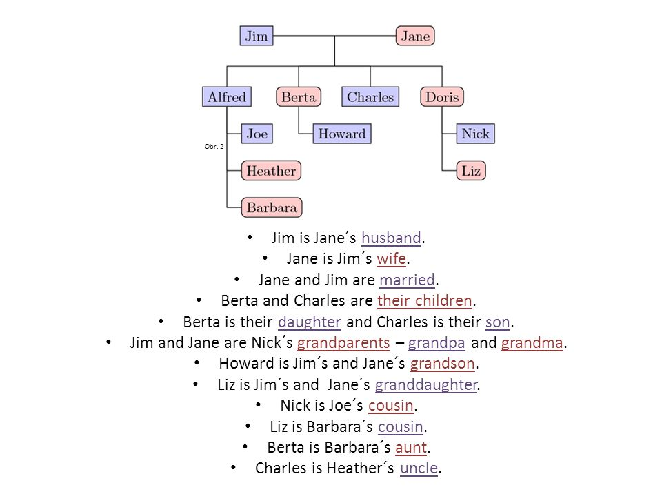 Obr. 2 Jim is Jane´s husband. Jane is Jim´s wife.