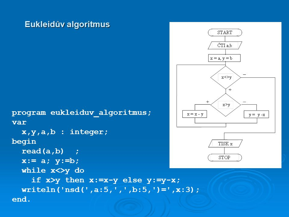 Eukleidův algoritmus program eukleiduv_algoritmus; var x,y,a,b : integer; begin read(a,b) ; x:= a; y:=b; while x<>y do if x>y then x:=x-y else y:=y-x; writeln( nsd( ,a:5, , ,b:5, )= ,x:3); end.