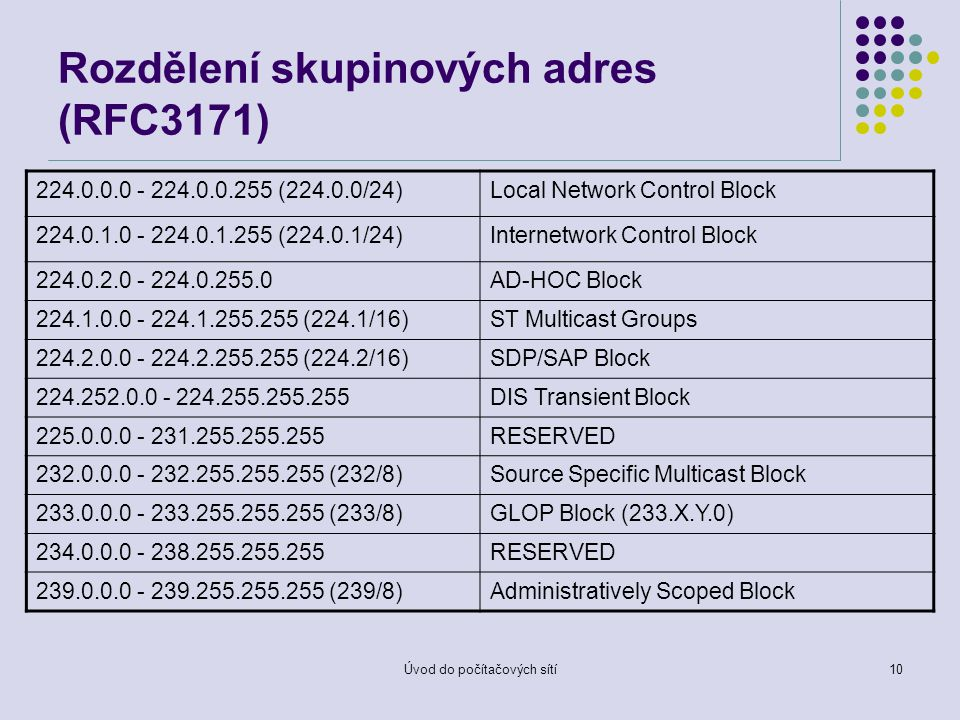 Úvod do počítačových sítí10 Rozdělení skupinových adres (RFC3171) 224.0.0.0 - 224.0.0.255 (224.0.0/24)Local Network Control Block 224.0.1.0 - 224.0.1.255 (224.0.1/24)Internetwork Control Block 224.0.2.0 - 224.0.255.0AD-HOC Block 224.1.0.0 - 224.1.255.255 (224.1/16)ST Multicast Groups 224.2.0.0 - 224.2.255.255 (224.2/16)SDP/SAP Block 224.252.0.0 - 224.255.255.255DIS Transient Block 225.0.0.0 - 231.255.255.255RESERVED 232.0.0.0 - 232.255.255.255 (232/8)Source Specific Multicast Block 233.0.0.0 - 233.255.255.255 (233/8)GLOP Block (233.X.Y.0) 234.0.0.0 - 238.255.255.255RESERVED 239.0.0.0 - 239.255.255.255 (239/8)Administratively Scoped Block