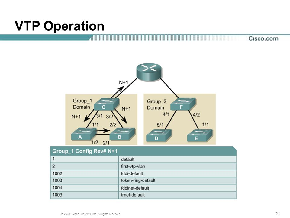 21 © 2004, Cisco Systems, Inc. All rights reserved. VTP Operation