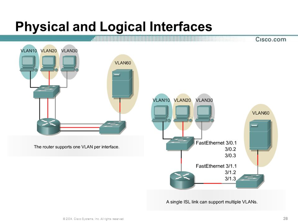 28 © 2004, Cisco Systems, Inc. All rights reserved. Physical and Logical Interfaces