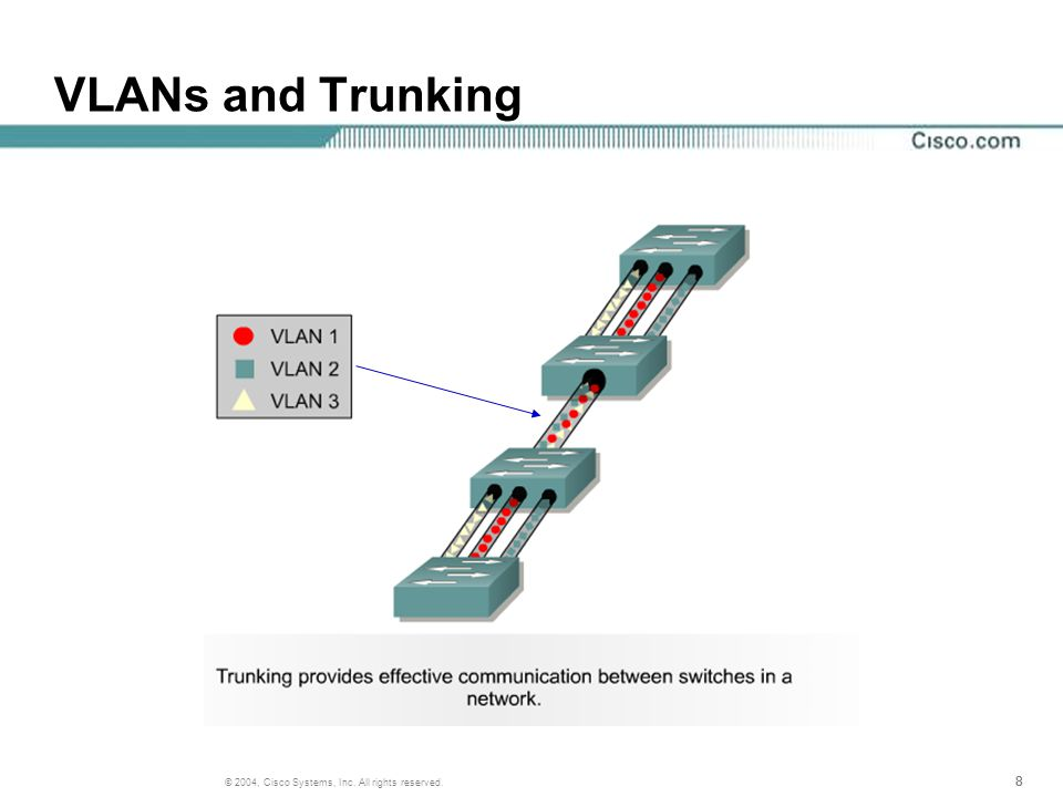888 © 2004, Cisco Systems, Inc. All rights reserved. VLANs and Trunking