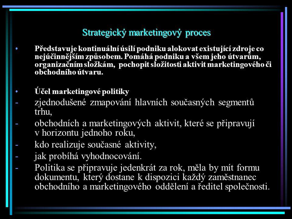 Uloha Marketingu V Rizeni Organizace Vychodiska Pro Pochopeni