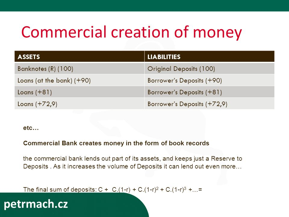 Commercial creation of money ASSETSLIABILITIES Banknotes (R) (100)Original Deposits (100) Loans (at the bank) (+90)Borrower's Deposits (+90) Loans (+81)Borrower's Deposits (+81) Loans (+72,9)Borrower's Deposits (+72,9) etc… Commercial Bank creates money in the form of book records the commercial bank lends out part of its assets, and keeps just a Reserve to Deposits.