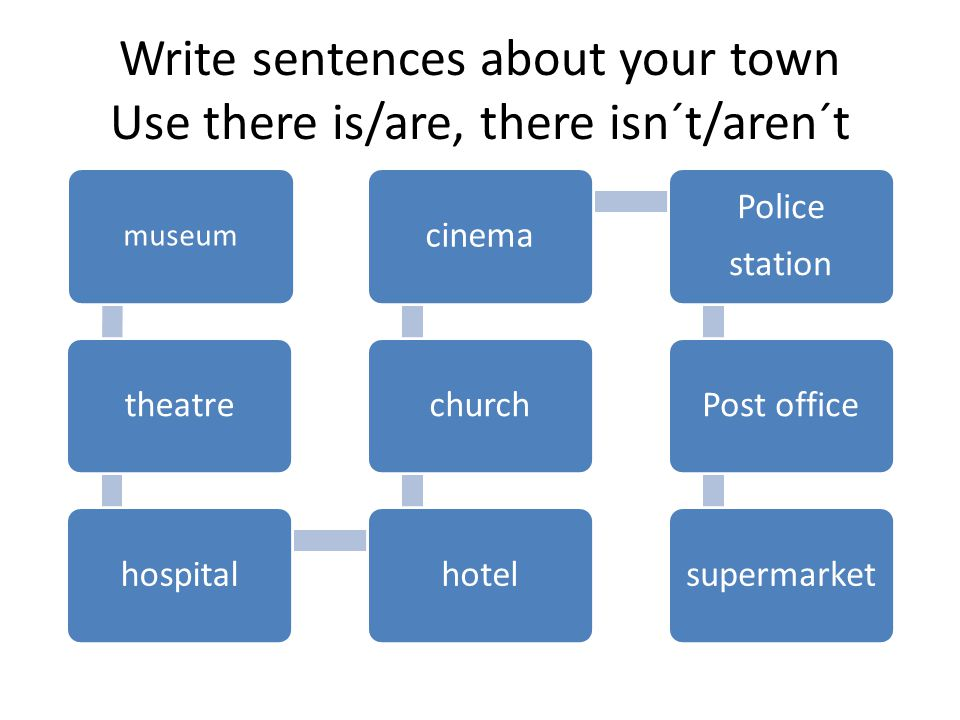 Write sentences about your town Use there is/are, there isn´t/aren´t museum theatrehospitalhotelchurchcinema Police station Post officesupermarket