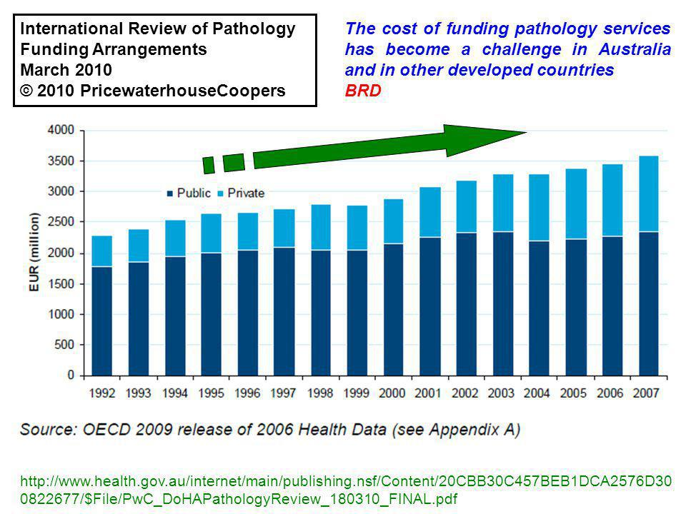 http://www.health.gov.au/internet/main/publishing.nsf/Content/20CBB30C457BEB1DCA2576D30 0822677/$File/PwC_DoHAPathologyReview_180310_FINAL.pdf The cost of funding pathology services has become a challenge in Australia and in other developed countries BRD International Review of Pathology Funding Arrangements March 2010 © 2010 PricewaterhouseCoopers