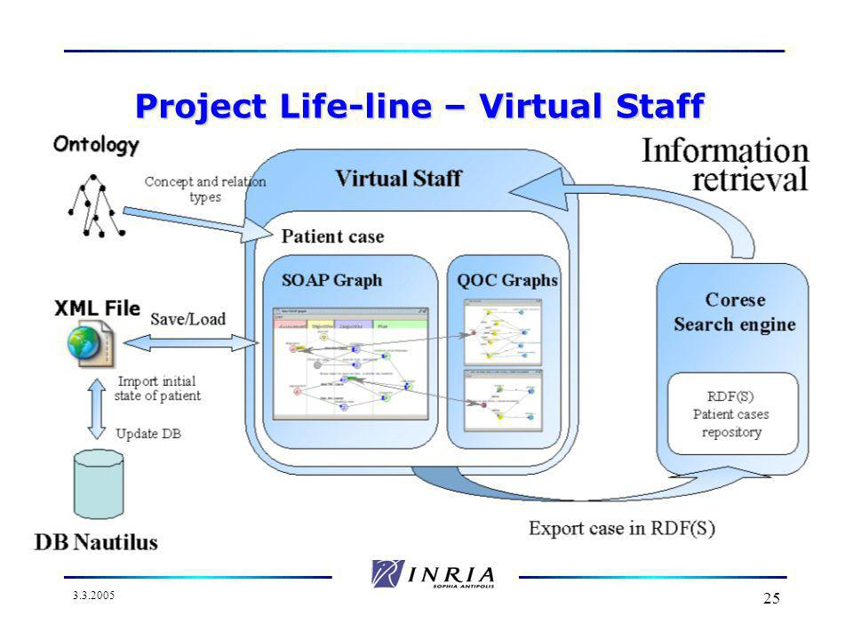 3.3.2005 25 Project Life-line – Virtual Staff
