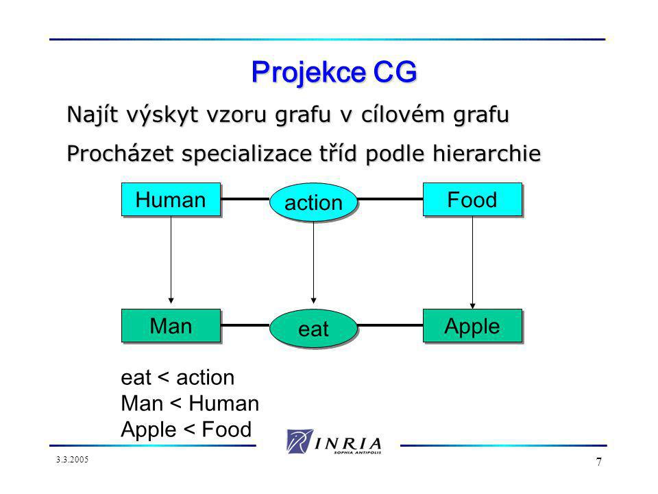 3.3.2005 7 Projekce CG Human action Food Man eat Apple eat < action Man < Human Apple < Food Najít výskyt vzoru grafu v cílovém grafu Procházet specializace tříd podle hierarchie