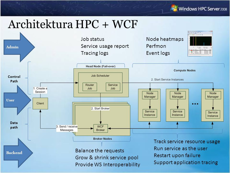 Architektura HPC + WCF Track service resource usage Run service as the user Restart upon failure Support application tracing Balance the requests Grow & shrink service pool Provide WS Interoperability Node heatmaps Perfmon Event logs Job status Service usage report Tracing logs Backend Admin User Control Path Data path