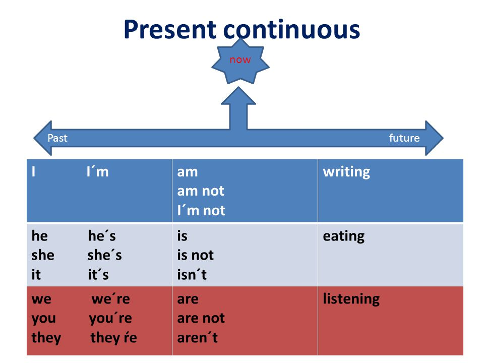 Present continuous I I´mam am not I´m not writing he he´s she she´s it it´s is is not isn´t eating we we´re you you´re they they ŕe are are not aren´t listening Past future now