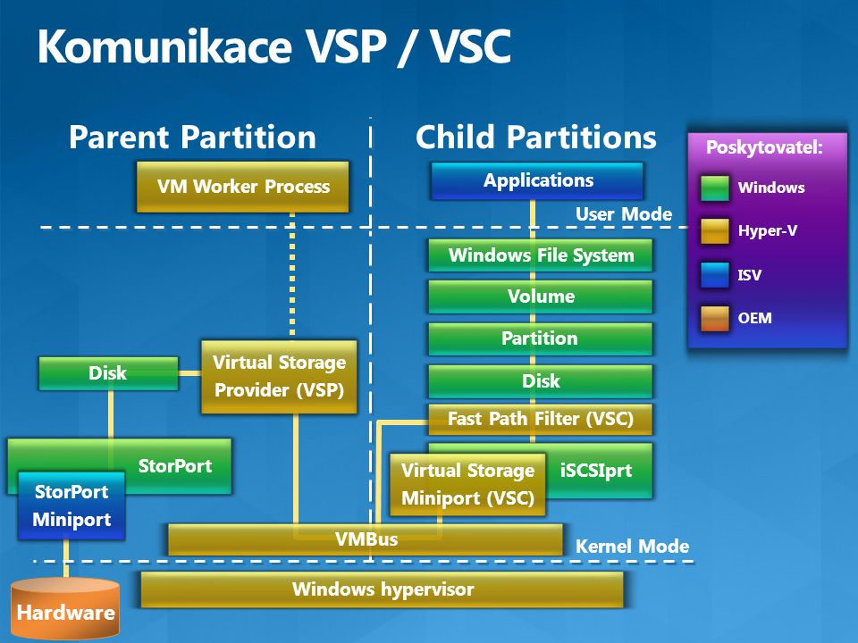 Komunikace VSP / VSC Parent Partition Child Partitions Kernel Mode User Mode Windows hypervisor Applications Poskytovatel: Windows ISV OEM Hyper-V VMBus Windows File SystemVolumePartitionDisk Fast Path Filter (VSC) iSCSIprt Virtual Storage Miniport (VSC) Virtual Storage Provider (VSP) StorPort Hardware StorPort Miniport VM Worker Process Disk