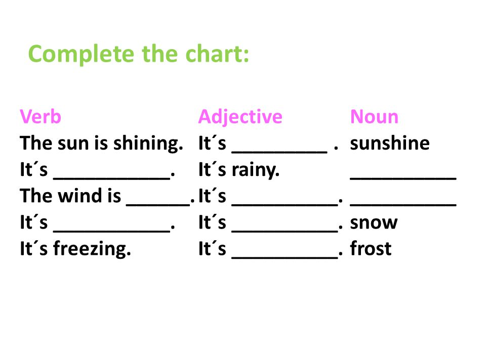 VerbAdjectiveNoun The sun is shining.It´s _________.sunshine It´s ___________.It´s rainy.__________ The wind is ______.It´s __________.__________ It´s ___________.It´s __________.snow It´s freezing.It´s __________.frost Complete the chart: