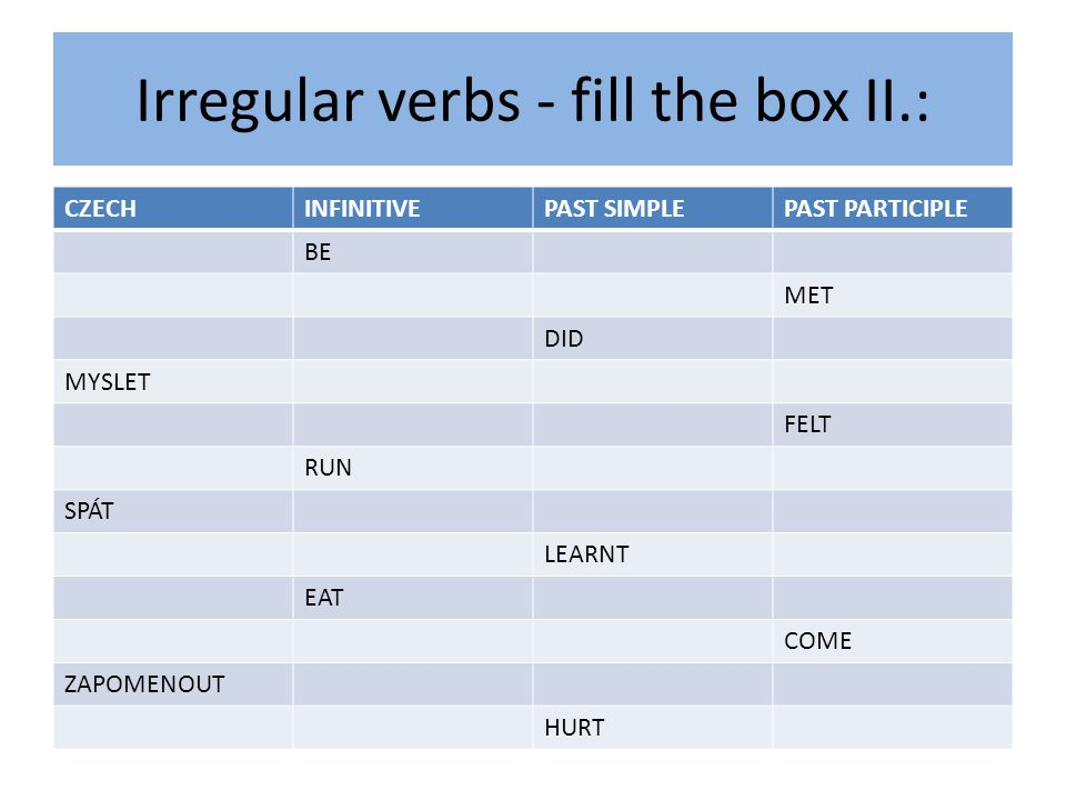 Irregular verbs - fill the box II.: CZECHINFINITIVEPAST SIMPLEPAST PARTICIPLE BE MET DID MYSLET FELT RUN SPÁT LEARNT EAT COME ZAPOMENOUT HURT