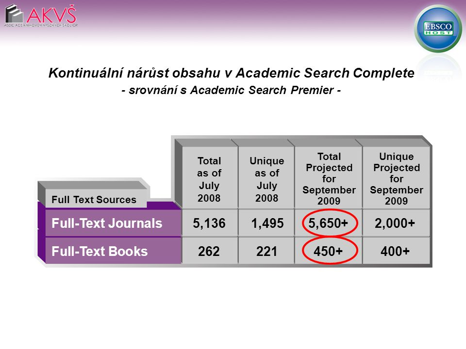 Full-Text Journals5,1361,4955,650+2,000+ Full-Text Books262221450+400+ Full Text Sources Total as of July 2008 Kontinuální nárůst obsahu v Academic Search Complete - srovnání s Academic Search Premier - Unique as of July 2008 Total Projected for September 2009 Unique Projected for September 2009