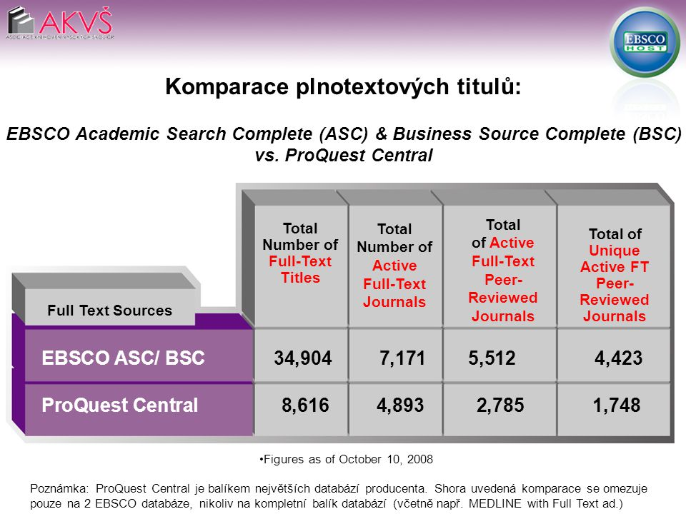 EBSCO ASC/ BSC 34,904 7,171 5,512 4,423 ProQuest Central 8,616 4,893 2,785 1,748 Full Text Sources Total Number of Active Full-Text Journals Komparace plnotextových titulů: EBSCO Academic Search Complete (ASC) & Business Source Complete (BSC) vs.